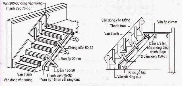 Thành phần chính của ván khuôn cầu thang